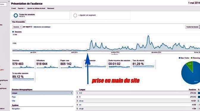 analyse-trafic-google-analytics-672x372
